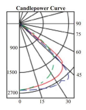Surface Mount Parabolic 2x4 Light Fixtures