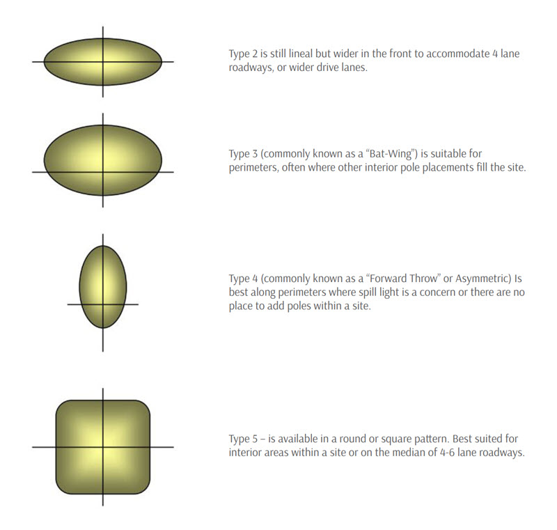 Light Distribution Types